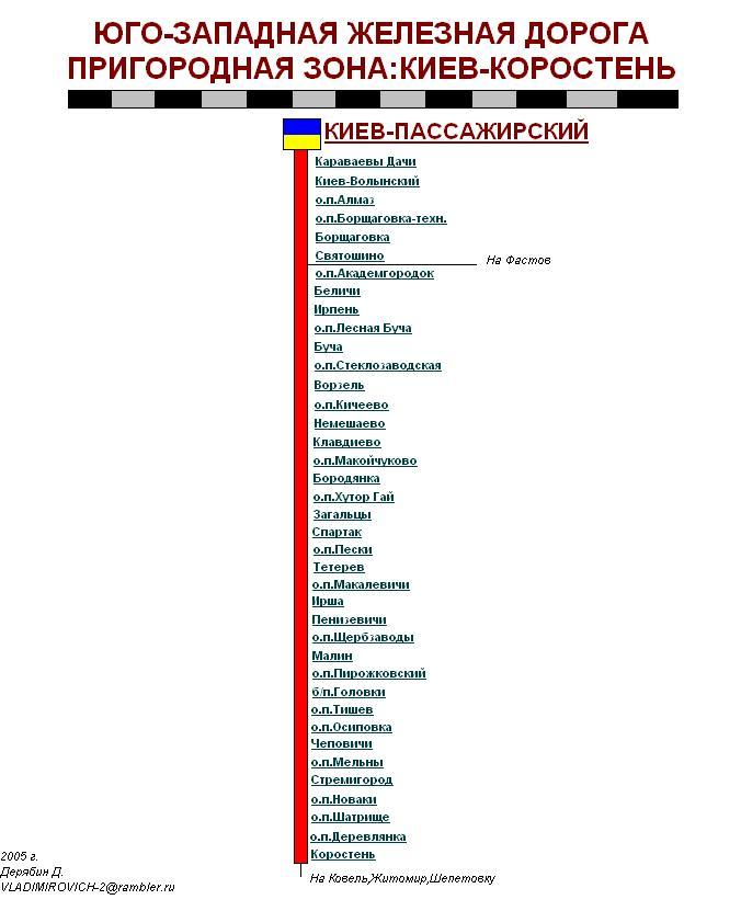 Киев, пригородная зона (на